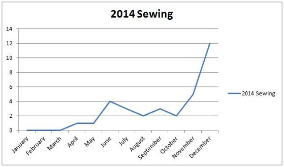 sewing graph