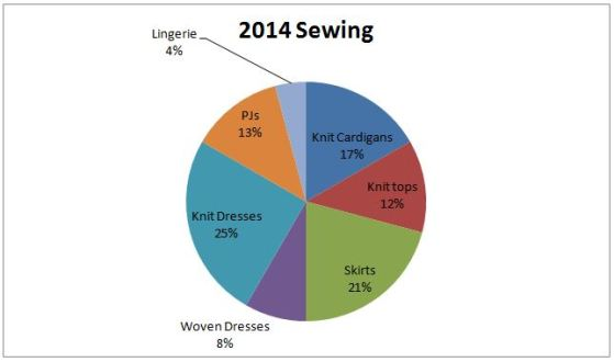 2014 Sewing