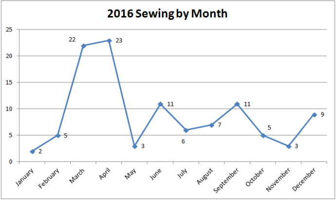 2016-by-month
